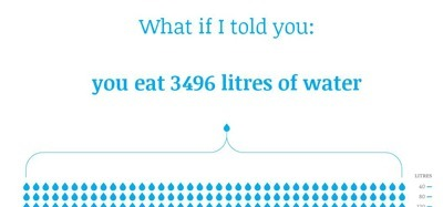 Amazing Interactive: You Eat 3,496 Litres of Water a Day   The Basic Life   Scoop.it