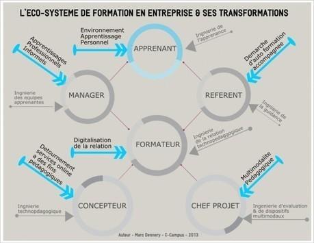 Best of 2013 : les 6 tendances qui vont transformer la formation en entreprise | Le blog de la formation en entreprise | Karine Marquis | Scoop.it