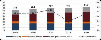 Livre, Musique, Jeux vidéo et Vidéo : Le montant des dépenses des ménages repart à la hausse dès 2015 « DigiWorld by IDATE Blog | Art contemporain et culture | Scoop.it