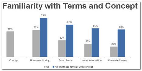 Derrière le terme domotique : du Smart Home au Home Monitoring « Abavala !!! | Soho et e-House : Vie numérique familiale | Scoop.it