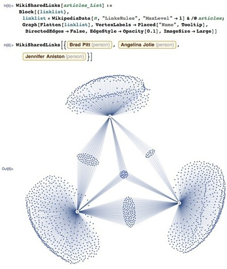 New in the Wolfram Language: WikipediaData—Wolfram Blog | EEDSP | Scoop.it