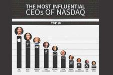 Social Media Not Big Among Top Nasdaq CEOs - HispanicBusiness.com | Reputation Management | Scoop.it