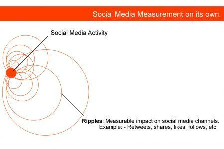 The basics of social media measurement for business. « The BrandBuilder Blog   Social Knowledge   Scoop.it