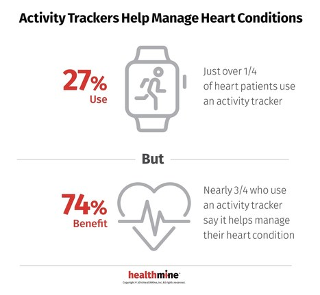 Survey: 31 percent of patients use app or device to manage a heart condition | The mobile health (salud móvil) | Scoop.it