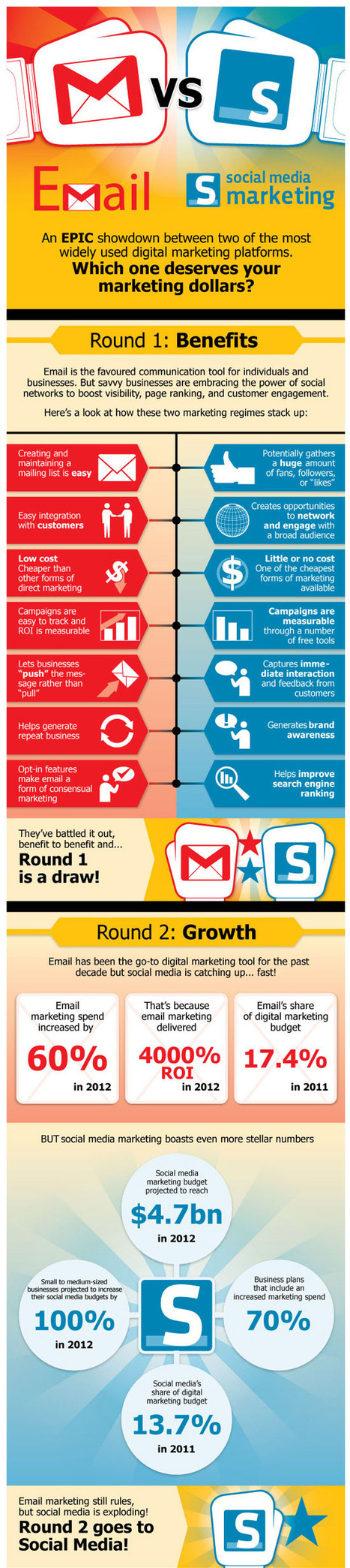 E-Mail Vs. Social Media Marketing | Infographic | SOCIAL MEDIA MARKETING TIPS | Scoop.it