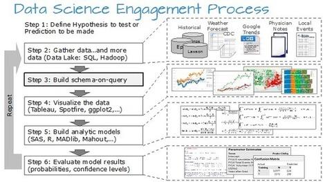 Dynamic Duo of Analytic Power | EMC | #BigDataMBA | Scoop.it