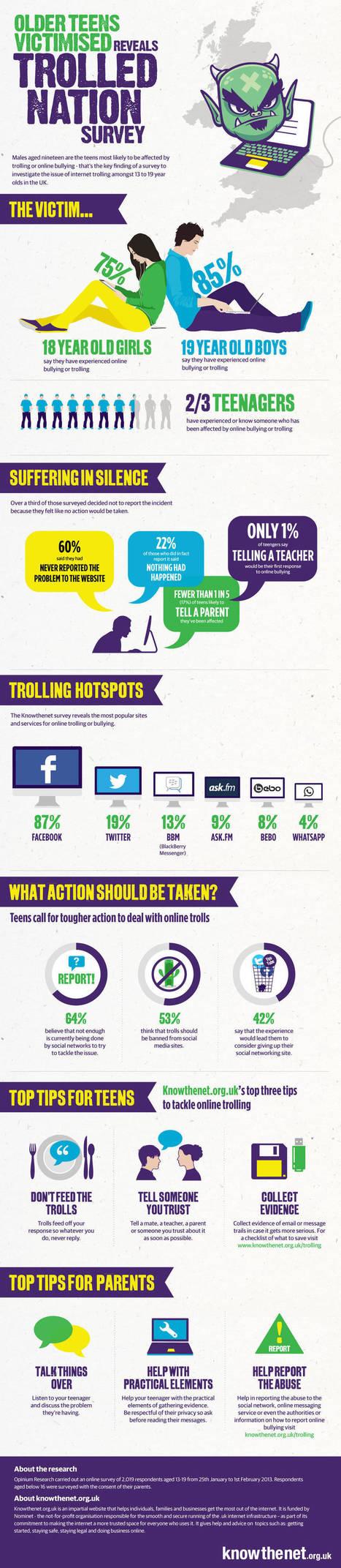 Αρνητική πρωτιά του Facebook στο cyberbullying | iEduc | Scoop.it