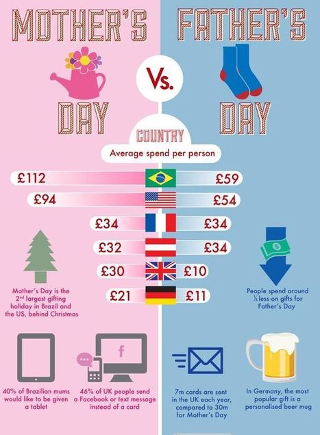 Infographic: Mother's and Father's Day spending   Soup for thought   Scoop.it