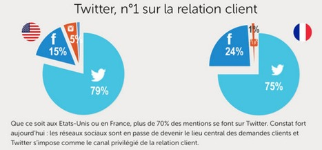 Facebook, Twitter, Instagram, Google+ : ce que le retail français doit retenir des Américains [Infographie] | Actualité Social Media : blogs & réseaux sociaux | Scoop.it