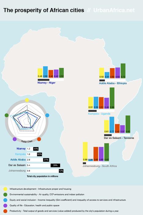 The prosperity of African cities | Urban Development in Africa | Scoop.it