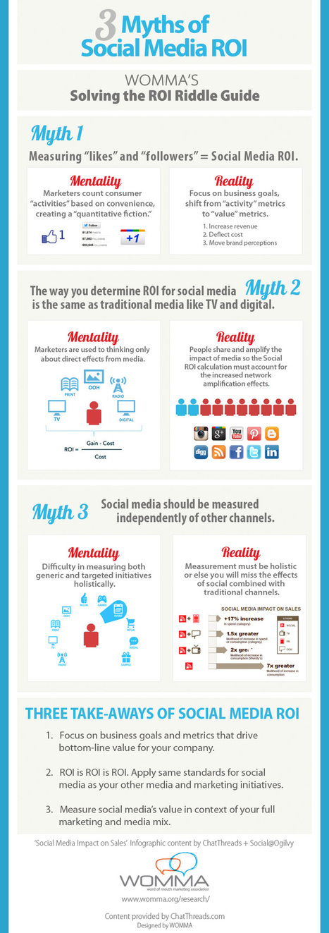 The 3 Myths Of #SocialMedia #ROI #INFOGRAPHIC | Social Search & SEO | Scoop.it