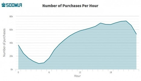 What hours and days do mobile gamers pay? | Videogame industry | Scoop.it