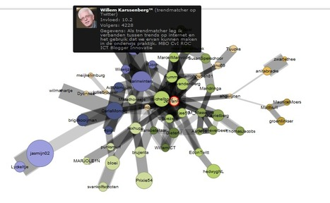 Coosto   Visualisatie-tools leernetwerken   Scoop.it