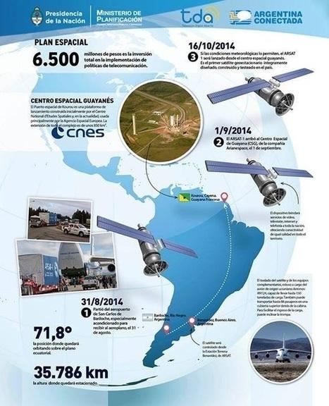 ARSAT-1: de la Patagonia al espacio   Conectar Igualdad   Scoop.it