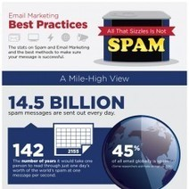 Email Marketing: All That Sizzles Is Not Spam | Visual.ly | Advice for your Business | Scoop.it