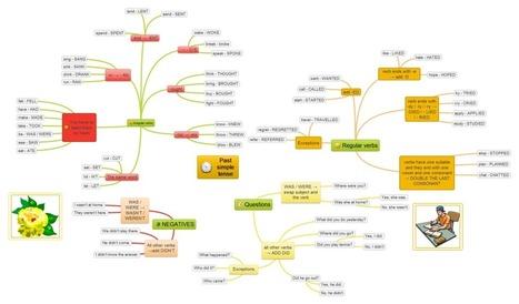 ENGAMES » Blog Archive » Past simple tense | TeachingEnglish | Scoop.it