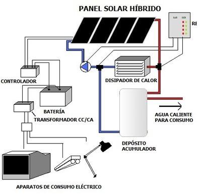 ¿Cómo funcionan los paneles solares? - erenovable.com | Infraestructura Sostenible | Scoop.it