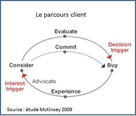Le parcours client omnicanal ? | Web2store Mobi... | Cross channel digital marketing | Scoop.it