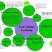 9 Characteristics Of 21st Century Learning - TeachThought | 21st Century Learning: A Primer | Scoop.it
