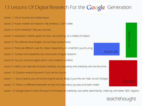 Digital Credibility: 13 Lessons For the Google Generation - | Technology to Teach | Scoop.it