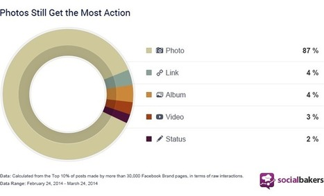 5 Steps To Create More Attractive Photos On Facebook   Alchemy of Business, Life & Technology   Scoop.it