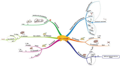 Mind mapping + Ipad = motivation des ados | MAPPING, GESTION PROJET, MANAGEMENT ... | Scoop.it