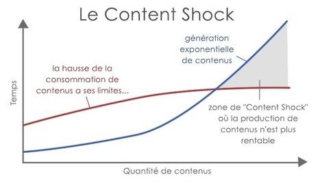 Les 5 enjeux du content marketing (exclu @FlashTweet) | communication numérique corporate | Scoop.it