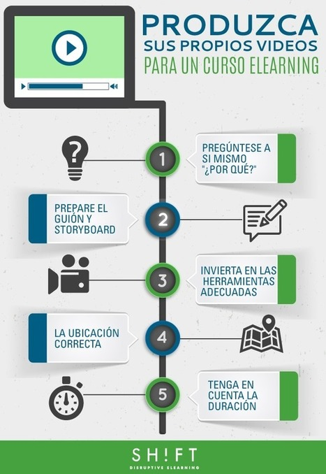 ¿Cómo produzco mis propios videos para agregarlos a un curso eLearning? | Multimedia Educativa | Scoop.it