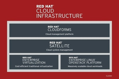 ​Red Hat moves deeper into cloud analytics | ZDNet | Future of Cloud Computing and IoT | Scoop.it