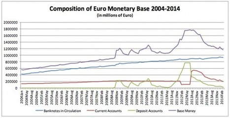 Constructing negativity and the ECB | Eurozone | Scoop.it