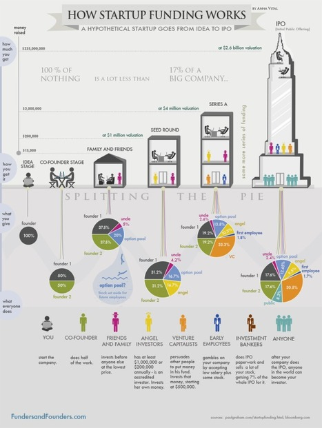 How Startup Funding Works - a great infographic - FundedByMe Blog | VALORISATION DE L'INNOVATION | Scoop.it