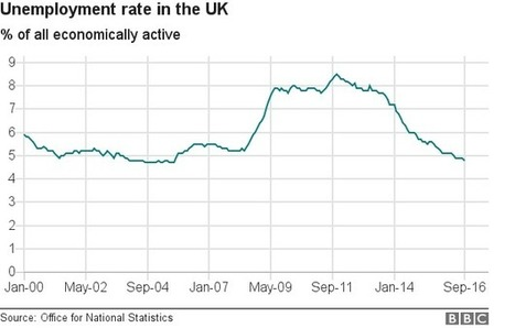 UK unemployment falls to 11-year low - BBC News | Economics | Scoop.it