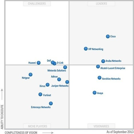 Magic Quadrant for the Wired and Wireless LAN Access Infrastructure | Računalniki | Scoop.it