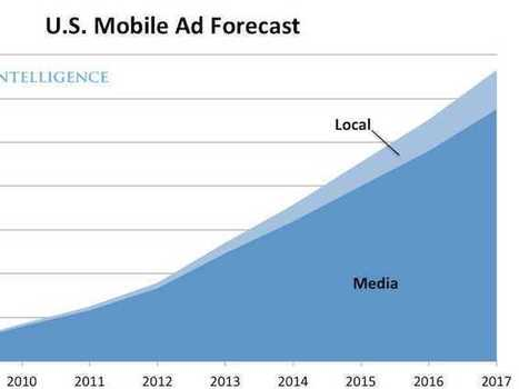 Here Are The Major Players In Mobile Advertising | Merchant Services ~ Credit Card Processing | Scoop.it
