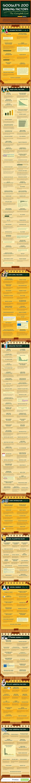 200 Google Search Ranking Factors | Content Marketing | Scoop.it