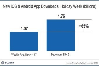 Flurry: Holiday 2012 sees new 1-week record with 50M iOS & Android activations and 1.76B app downloads   Digital Publishing, Tablets and Smartphones App   Scoop.it