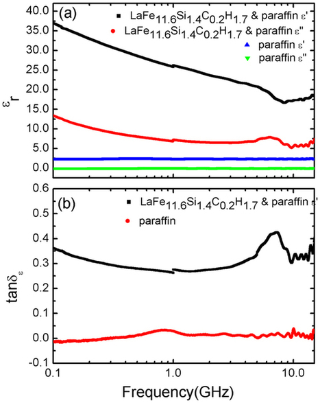 Integrating giant microwave absorption with magnetic refrigeration in one multifunctional intermetallic compound of LaFe11.6Si1.4C0.2H1.7 : Scientific Reports : Nature Publishing Group   Other World   Scoop.it