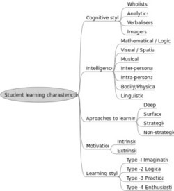 How To Use Mind Mapping In The Critical Thinking Process | creatvity | Scoop.it