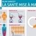 Infographie : Sarkozy en chiffres, «La santé mise à mal»   Nouveaux business models du web pour la complémentaire santé   Scoop.it