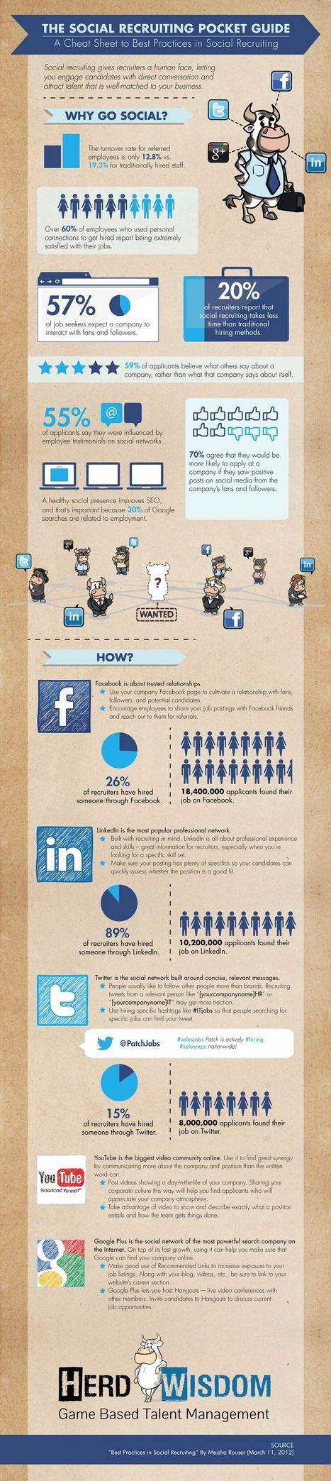The Social Recruiting Pocket Guide [INFOGRAPHIC] | Social Recruiting | Scoop.it