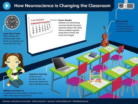 9 Signs That Neuroscience Has Entered The Classroom | Edudemic | 21st Century Concepts- Educational Neuroscience | Scoop.it