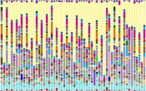 What's living on your smartphone? | Microbial World | Scoop.it