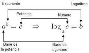 Propiedades de Logaritmos | Cálculo Diferencial e Integral | Scoop.it