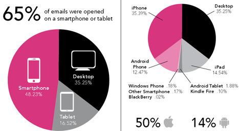 Ça c'est fait : l'e-mail marketing devient mobile first   Statistiques & tendances mobiles   Scoop.it