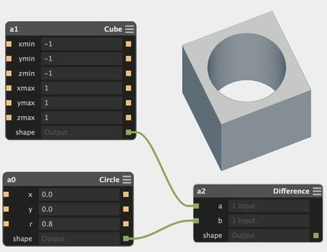 Antimony - visual node programming computer-aided design (CAD) project | DigitAG& journal | Scoop.it