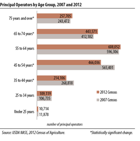 USDA - NASS, Census of Agriculture - Publications - 2012 - Highlights   English 10 Research Topics   Scoop.it