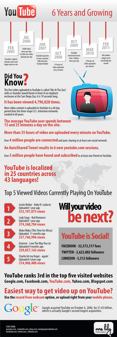 YouTube: 6 Years and Counting   Business Communication 2.0: Social Media and Digital Communication   Scoop.it