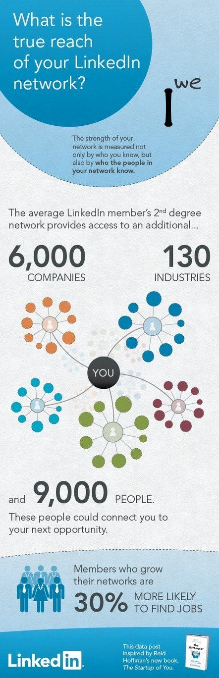 What is the true reach of your LinkedIn Network? | LinkedIn Marketing Strategy | Scoop.it