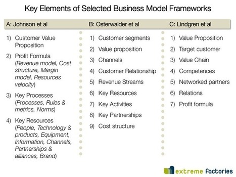 Business Model Frameworks | ExtremeFactories Project Site | cyberscratchpad | Scoop.it