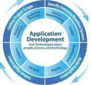 PHP Web Development Process Solutions | Web Development Solutions Services India | Scoop.it